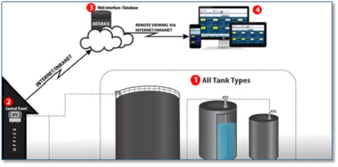 Tank Gauging and Inventory Management System