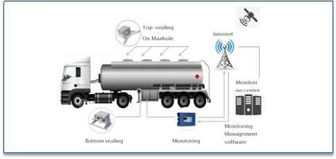 Truck electronic sealing monitoring system